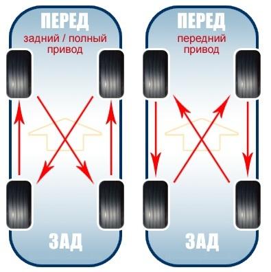 Схема смены колес на автомобиле Ротация колес (схемы перестановки). - Статьи - Каталог