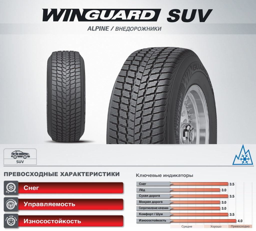 Roadstone SUV Winguard